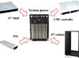 明緯數字電源新展望– DRP/DBR-3200係列與結合CMU係統電源應用